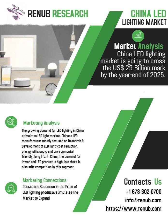 china LED lighting market